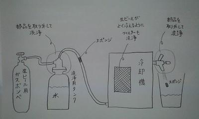 生ビールスポンジ洗浄.jpg