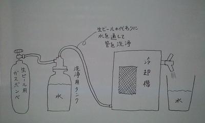 生ビール水洗浄.jpg