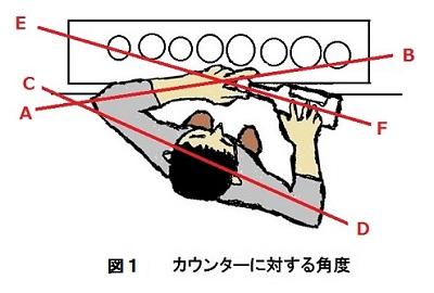 メジャーカップ カウンターに対する角度2-400.jpg